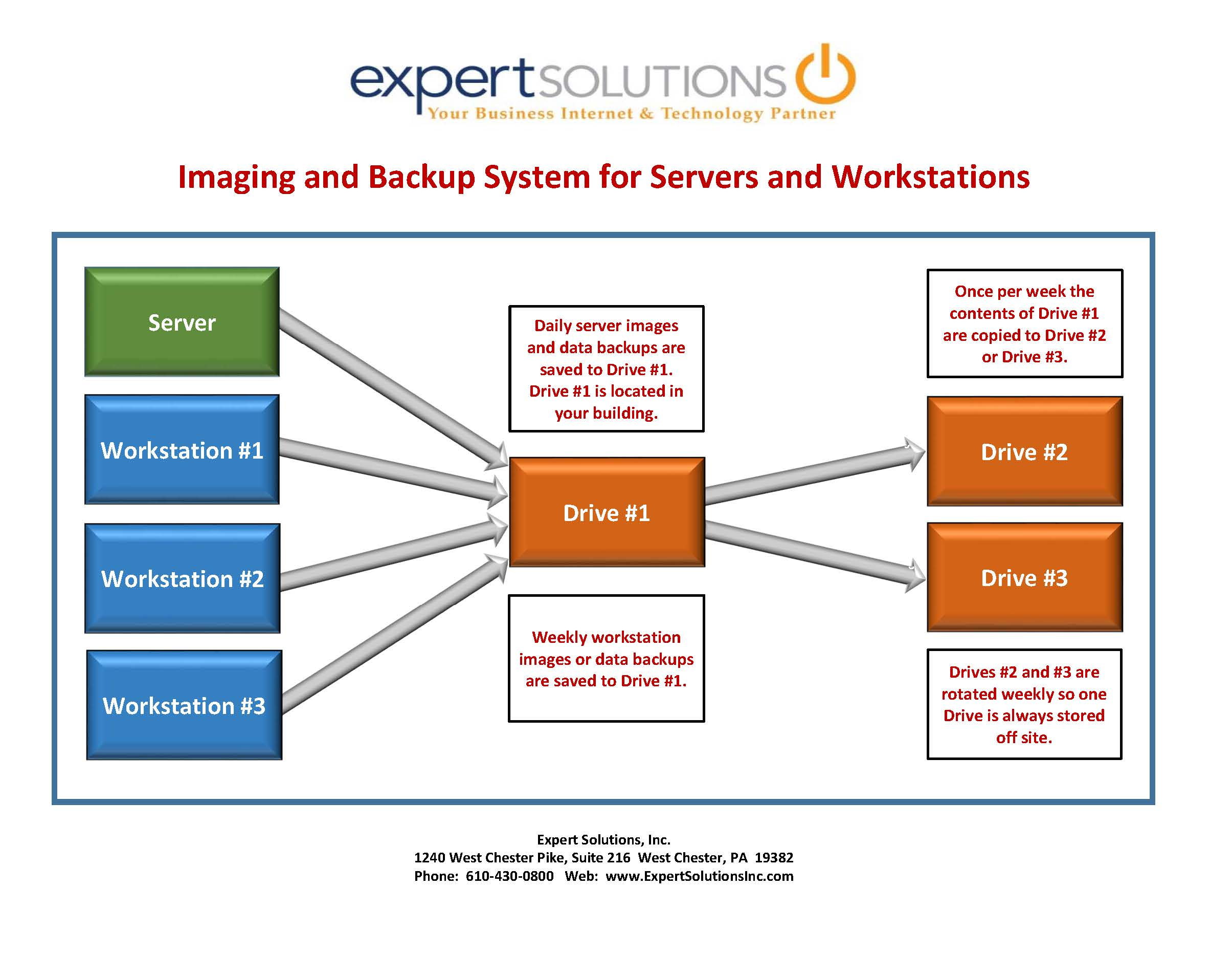Imaging and Backup System for Servers and Workstations